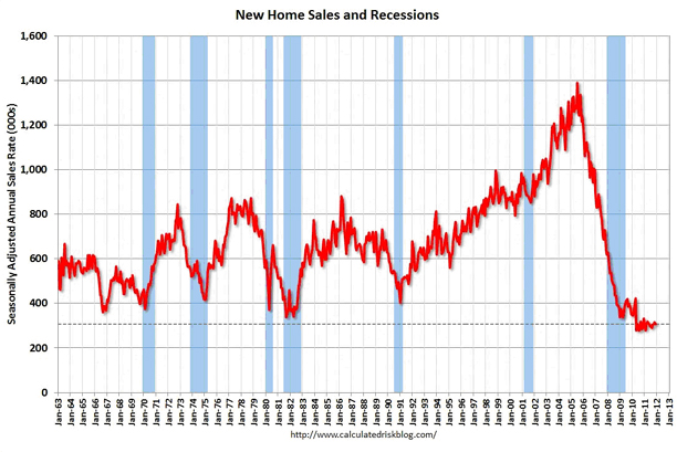 Bend Real Estate: New Homes Sales chart